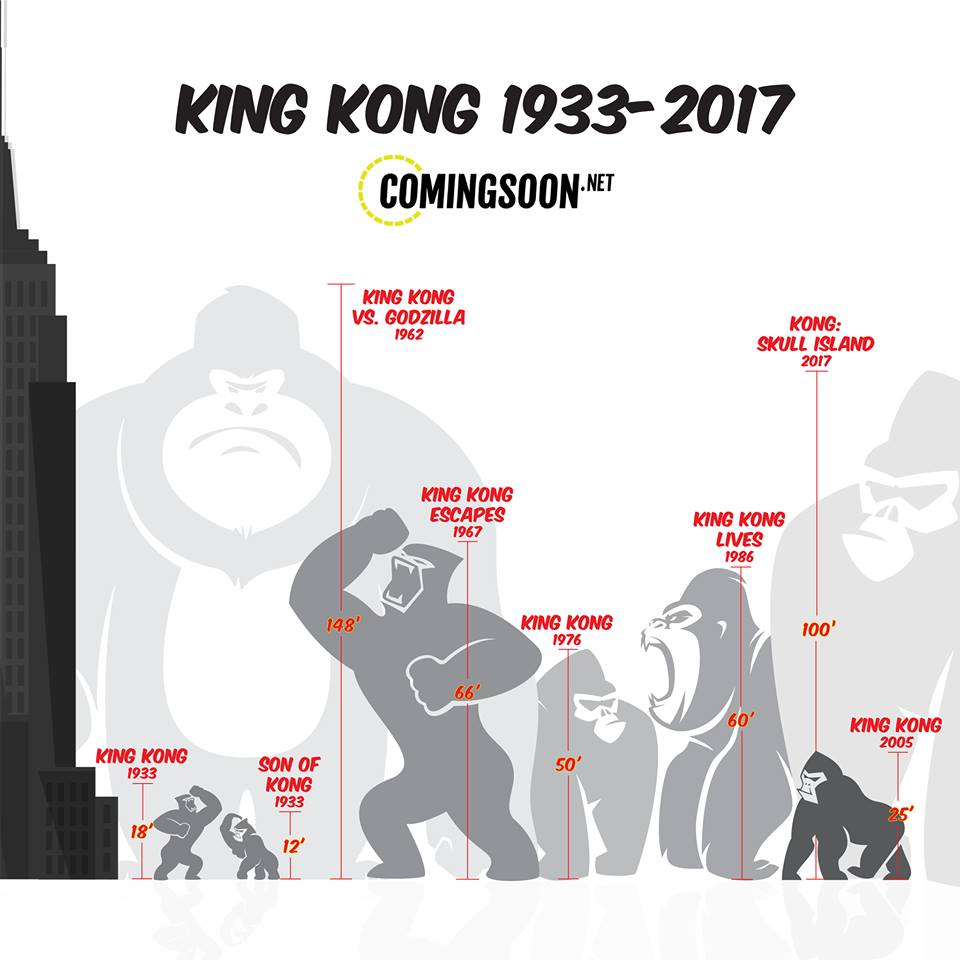 King Kong Infographic